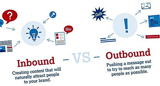 Inbound Versus Outbound Marketing